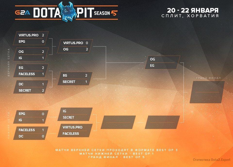 Сетка и прогнозы третьего дня Dota Pit League Season 5, day 3