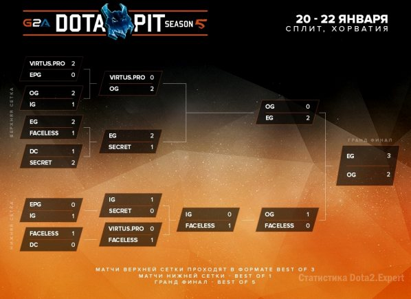 Финальная сетка Dota Pit League 5 Season, турнир 2017
