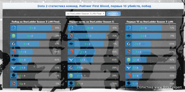 Статистика турнира StarSeries 3: первая кровь, 10 убийств, винрейт команд