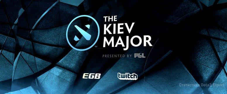 Результаты Kiev Major региональные квалификации