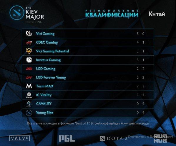 Сетка азиатский квалификаций на Киев Мажор, обновлено на 11 марта