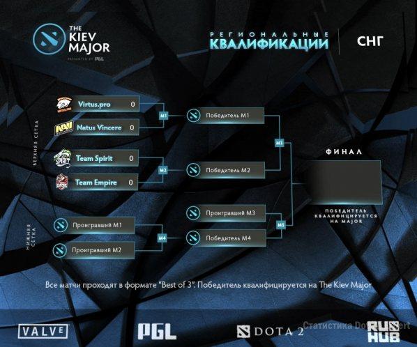 Финальная сетка СНГ квалификации Киев Мэйжор на 12 марта