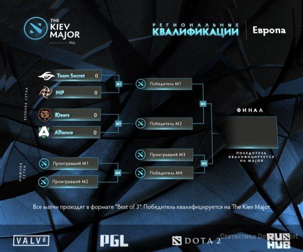 Сетка квалификации на Kiev Major регион Европа