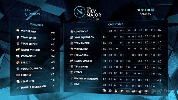 Турнирная таблица СНГ квалы Киев Мажор, итоги на 12 марта