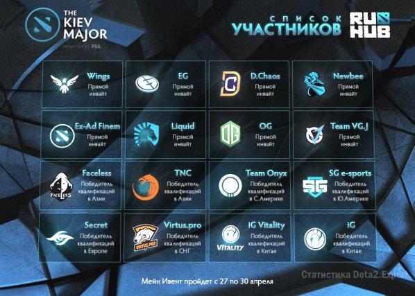 Список команд Киев Мажор на 27 апреля, победители квалификаций