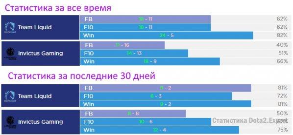 Прогноз и статистика IG vs Liquid. Dota 2 Asia