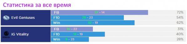Статистика First Blood, 10 убийств EG vs IG Vitality