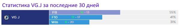 Статистика VG J для ставок за последние 30 дней