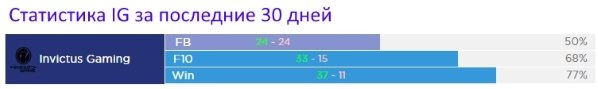 Статистика IG за последние 30 дней. Статистика первой крови, 10 фрагов и винрейт команды