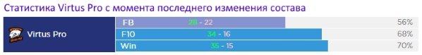 Статистика Virtus Pro на 24 апреля 2017 для киевского мажора