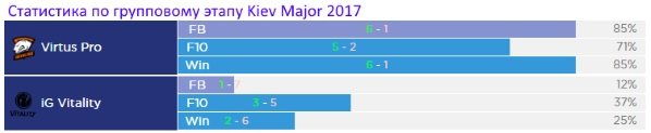 Статистика Virstus Pro и IG Vitality на Kiev Major 2017