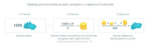 Бонус Пари+ на Париматч