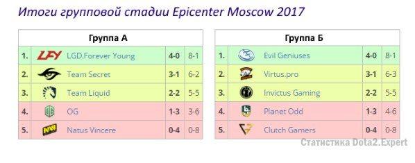 Турнирная таблица Epicenter Dota 2 2017. Результаты групп Эпицентра по доте