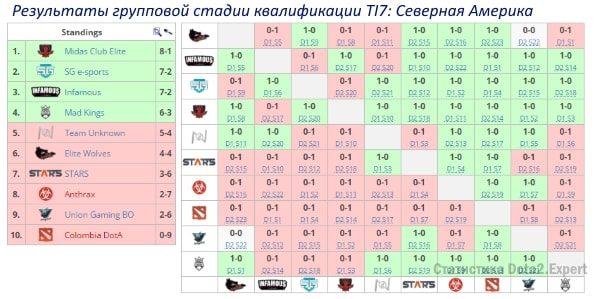 Турнирная таблица квалификации Северная Америка TI7 2017