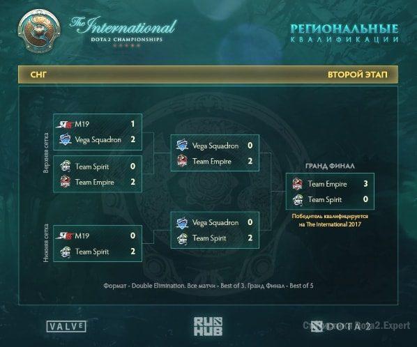 Сетка квалификации The International 7: СНГ регион победитель