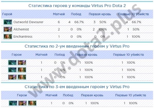 Статистика героев на киевском мажоре у Virtus Pro в финале
