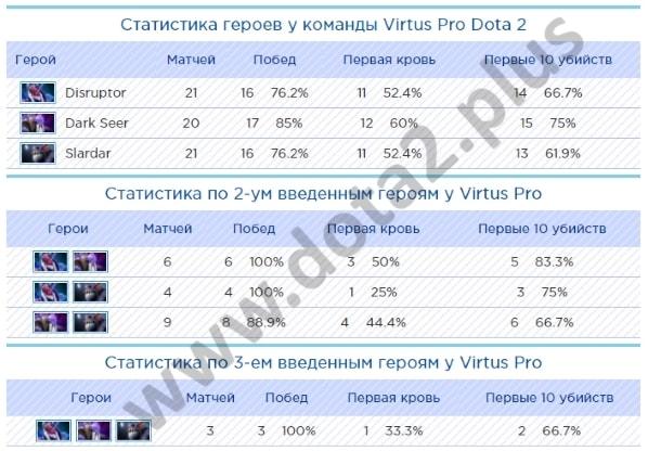 Лучшие герои у Virtus Pro Dota 2