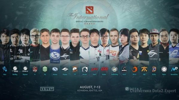 Прогноз по командам The International 2017 в Battle Pass лето Dota 2