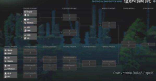 Прогнозы сетка компендиум TI7 2017