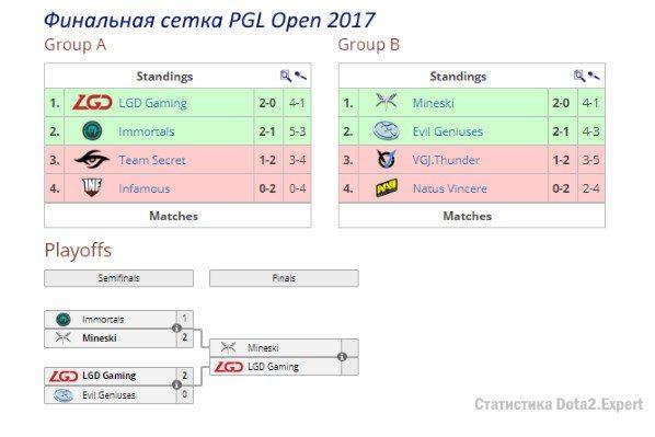 Финальная сетка PGL Open 2017 по Dota 2