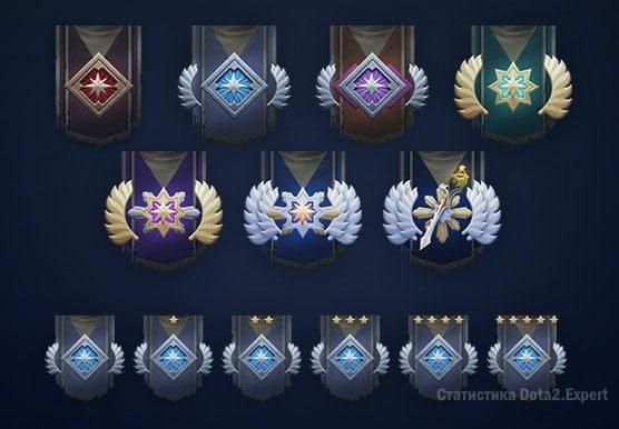 Медали и звезды рейтинга ММР в дота 2