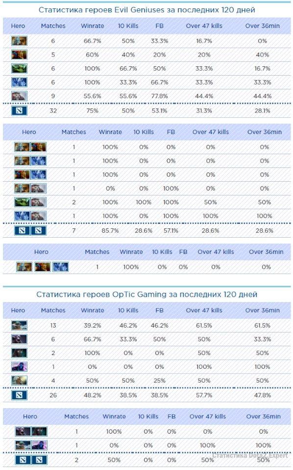 Предсказание победы дота 2. Статистика Dota 2 Plus