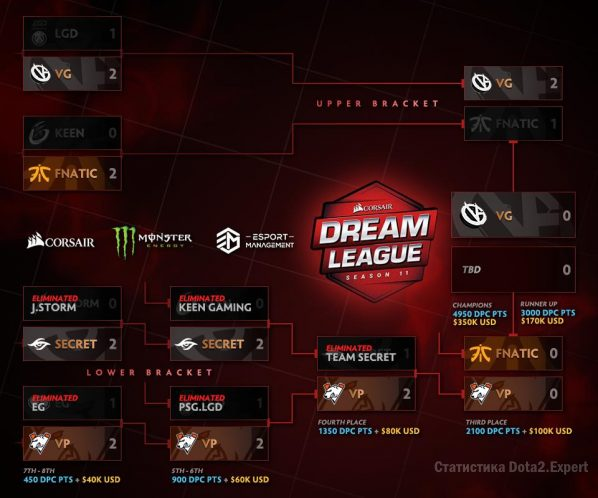 Финальная сетка DreamLeague Major 2019