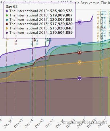 График роста призового фонда интернешнл 2019 прогноз