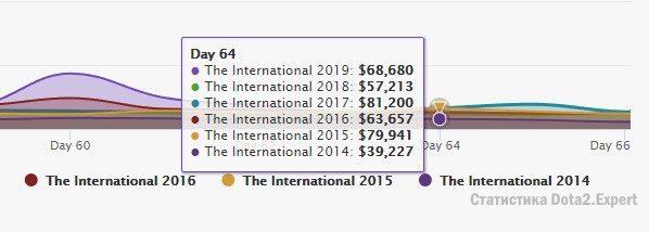 Прогноз призового фонда ТИ9 день ко дню